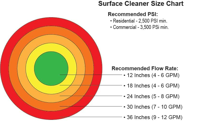Best-pressure-washer-surface-cleaners-size-chart
